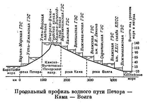 Продольный профиль водного пути Печора-Кама-Волга