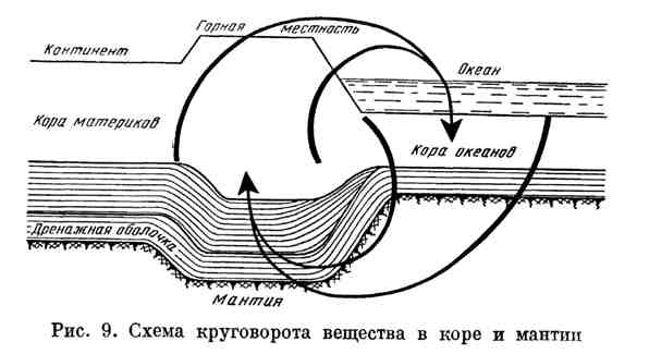 Схема круговорота веществ в коре и мантии