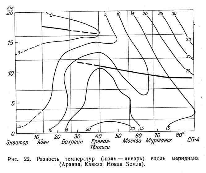 Разность температур (июль-январь) вдоль меридиана (Аравия, Кавказ, Новая Земля)