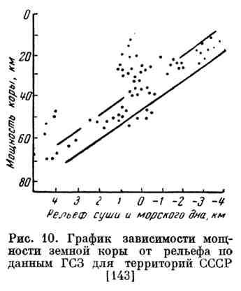 График зависимости мощности земной коры от рельефа по данным ГСЗ для территорий СССР