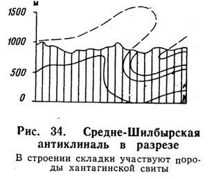 Средне-Шилбырская антиклиналь в разрезе