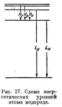 Схема энергетических уровней атома водорода