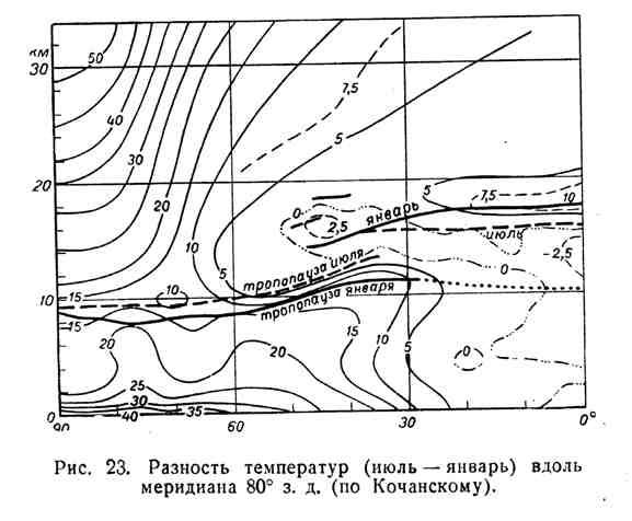 Разность температур (июль-январь) вдоль меридиана 80 градусов з. д.