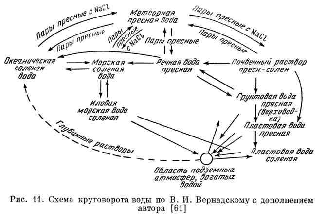 Схема круговорота воды по В. И. Вернадскому