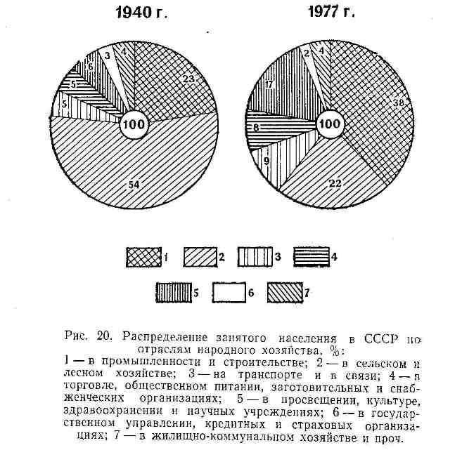 Распределение занятого населения в СССР по отрослям народного хозяйства