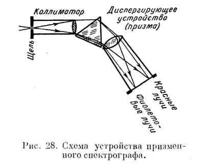 Схема устройства призменного спектрографа