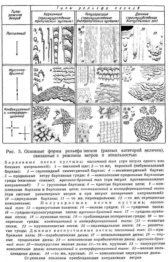 Основные формы рельефа песков, связанные с режимом ветров и зональностью