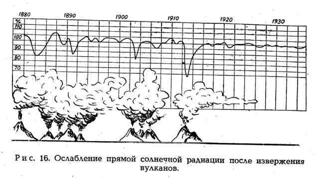 Ослабление прямой солнечной радиации после извержения вулканов