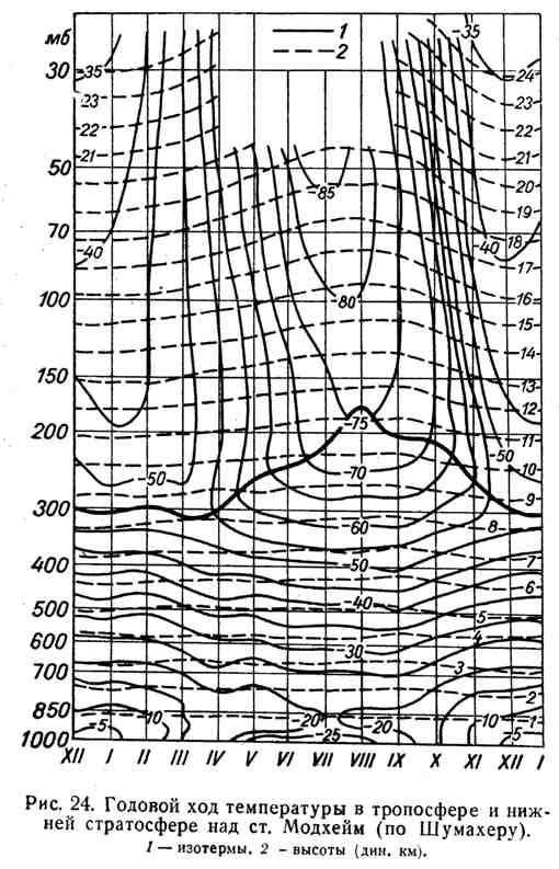 Годовой ход температуры в тропосфере и нижней стратосфере над ст. Модхейм
