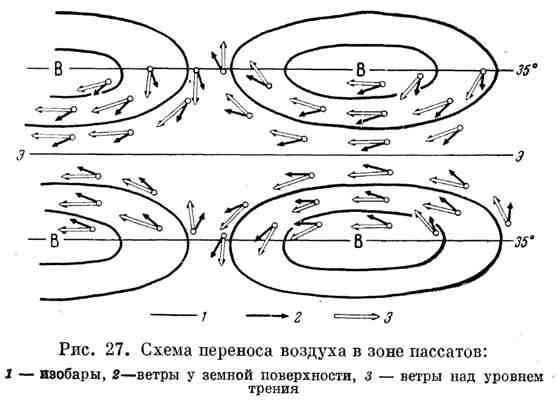 Схема переносов воздуха в зоне пассатов