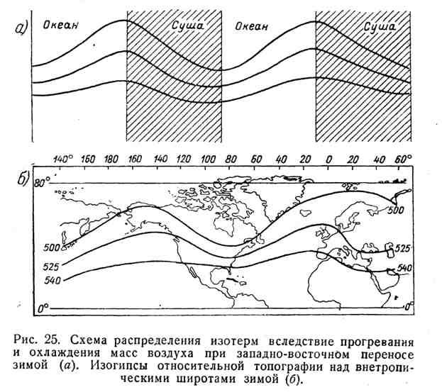 Схема распределения изотерм вследствие прогревания и охлаждения масс воздуха при западно-восточном переносе зимой. Изогипсы относительной топографии над внетропическими широтами зимой