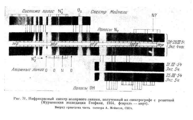 Инфракрасный спектр полярного сияния, полученный на спектрографе с решёткой