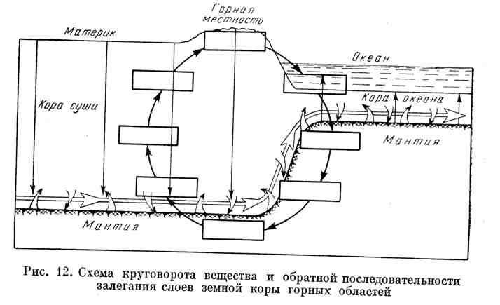 Схема круговорота вещества и обратной последовательности залегания слоёв земной коры горных областей