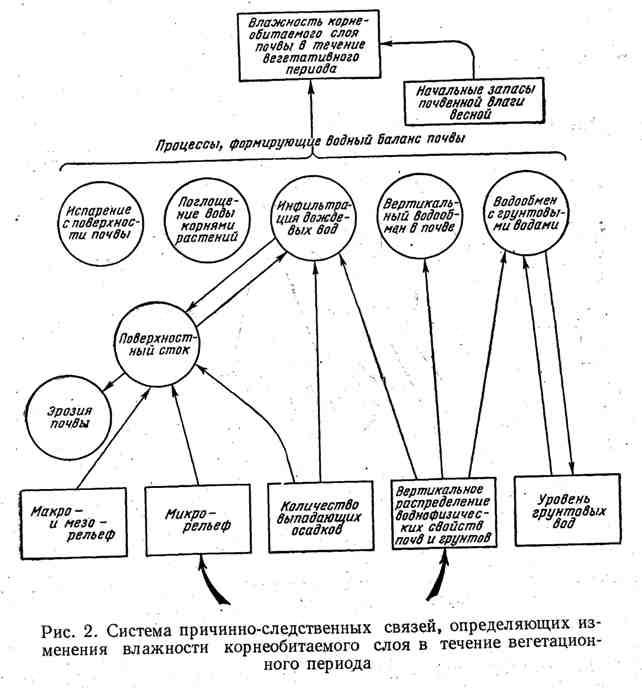 Система причинно-следственных связей, определяющих изменение влажности корнеобитаемого слоя в течение вегетационного периода
