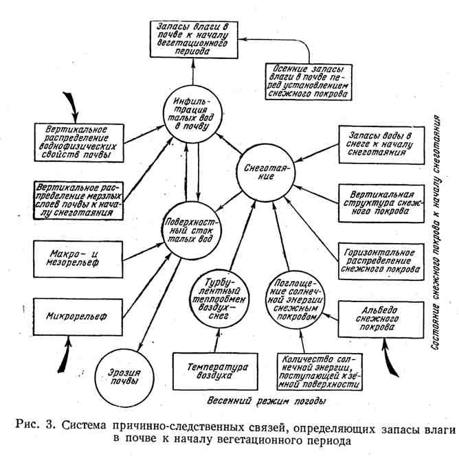 Система причинно-следственных связей, определяющих запасы влаги в почве к началу вегетационного периода
