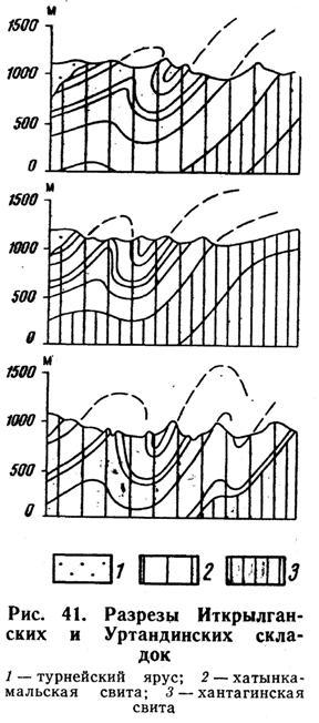 Разрезы Иткрылганских и Уртандинских складок