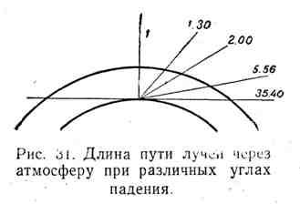 Длина путей лучей через атмосферу при различных углах падения