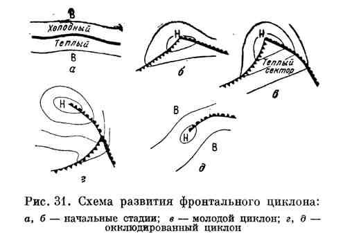 Схема развития фронтального циклона