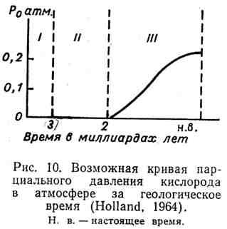 Возможная кривая парциального давления кислорода в атмосфере за геологическое время