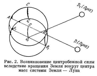 Возникновение центробежной силы вследствие вращения Земли вокруг центра масс системы Земля - Луна