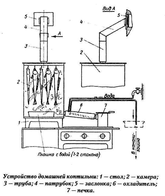 Устройство домашней коптильни