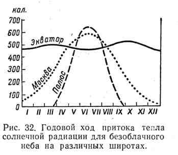 Годовой ход притока тепла солнечной радиации для безоблачного неба на различных широтах
