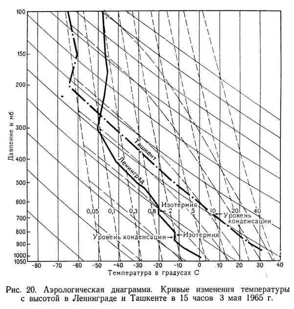 Аэрологическая диаграмма. Кривые изменения температуры с высотой в Ленинграде и Ташкенте в 15 часов 3 мая 1965 г.