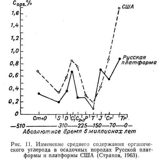 Изменение среднего содержания органического углерода в осадочных породах Русской платформы и платформы США