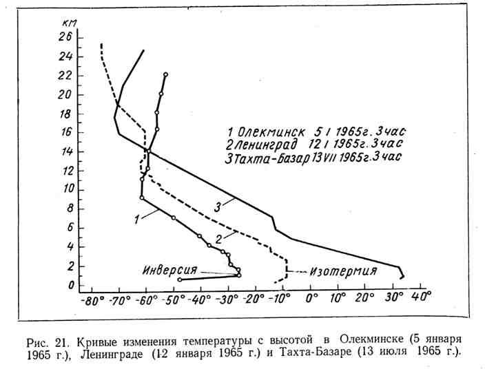 Кривые изменения температуры с высотой в Олекминске, Ленинграде и Тахта-Базаре