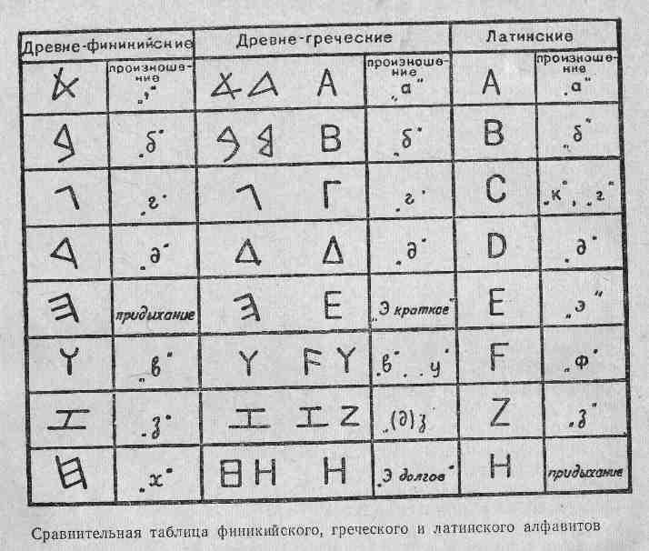Сравнительная таблица финикийского, греческого и латинского алфавитов