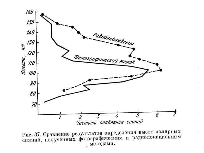 Сравнение результатов определения высот полярных сияний, полученных фотографическим и радиолокационным методом