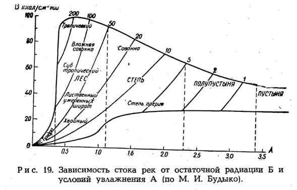 Зависимость стока рек от остаточной радиации Б и условий увлажнения А