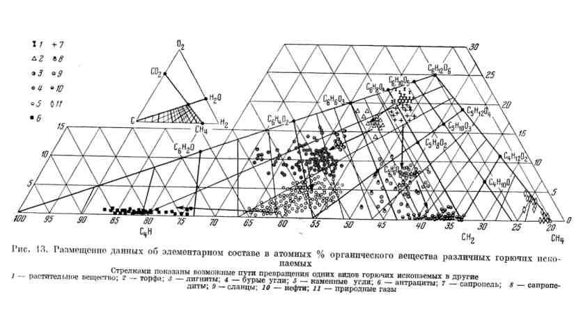 Размещение данных об элементарном составе в атомных % органического вещества различных горючих ископаемых