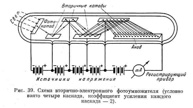 Схема вторично-электронного фотоумножителя
