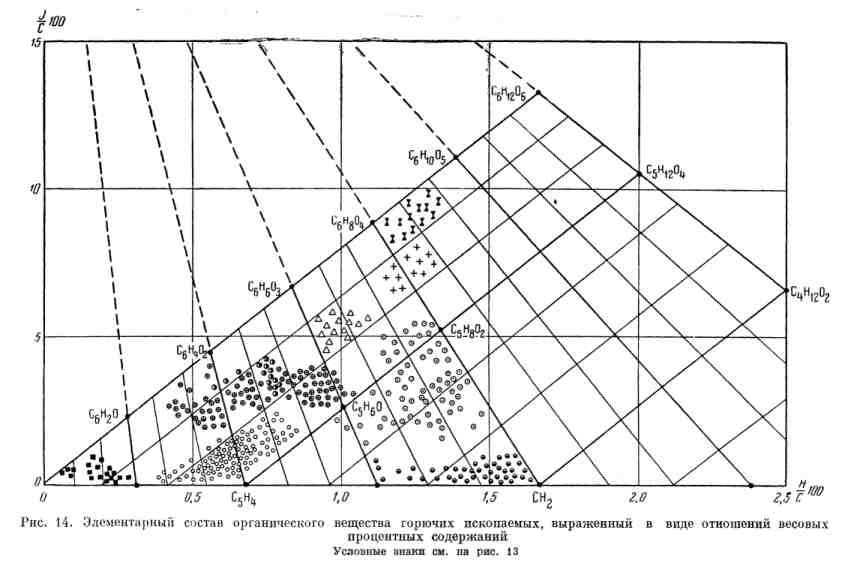 Элементарный состав органического вещества горючих ископаемых, выраженный в виде отношений весовых процентных содержаний