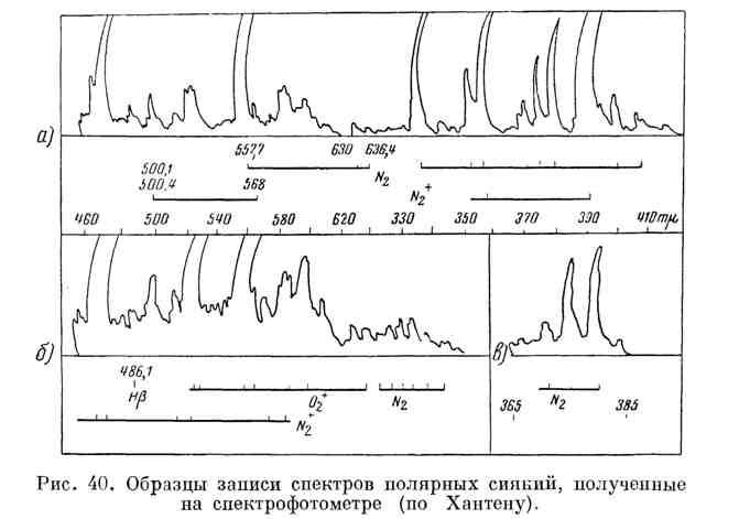 Образцы записи спектров полярных сияний, полученные на спектрофотометре
