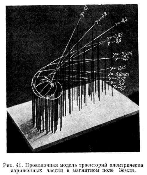 Проволочная модель траектории электрически заряженных частиц в магнитном поле Земли