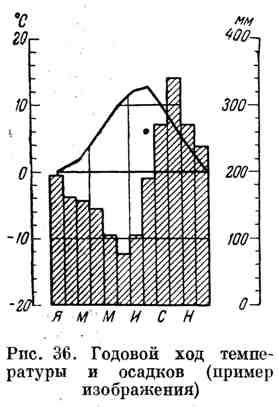 Годовой ход температуры и осадков