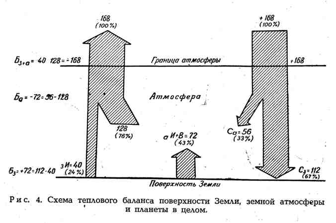 Схема теплового баланса поверхности Земли, земной атмосферы и планеты в целом