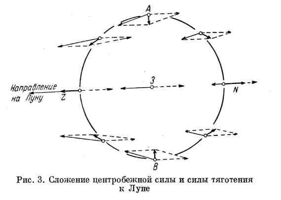 Сложение центробежной силы и силы тяготения к Луне