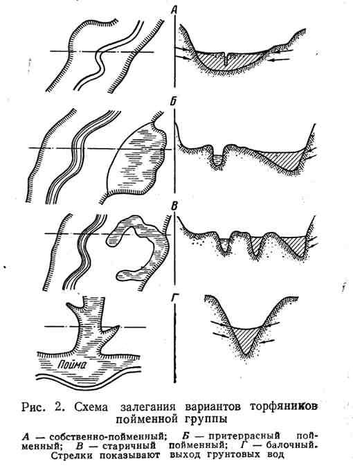 Схема залегания вариантов торфяников пойменной группы
