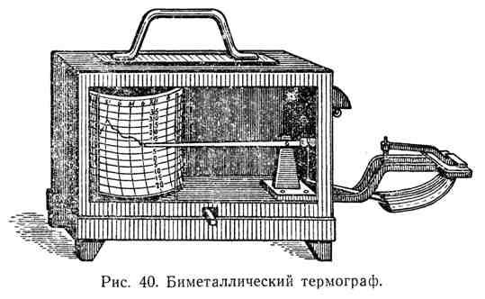 Биметаллический термограф