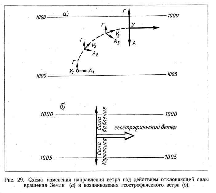 Схема изменения направления ветра под действием отклоняющей силы вращения Земли и возникновения геострофического ветра
