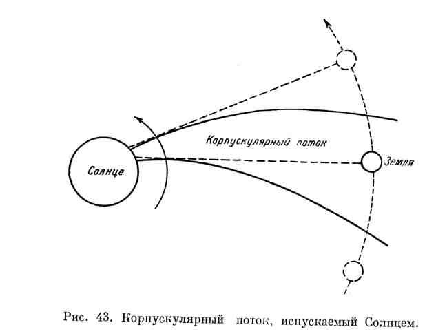 Корпускулярный поток, испускаемый Солнцем