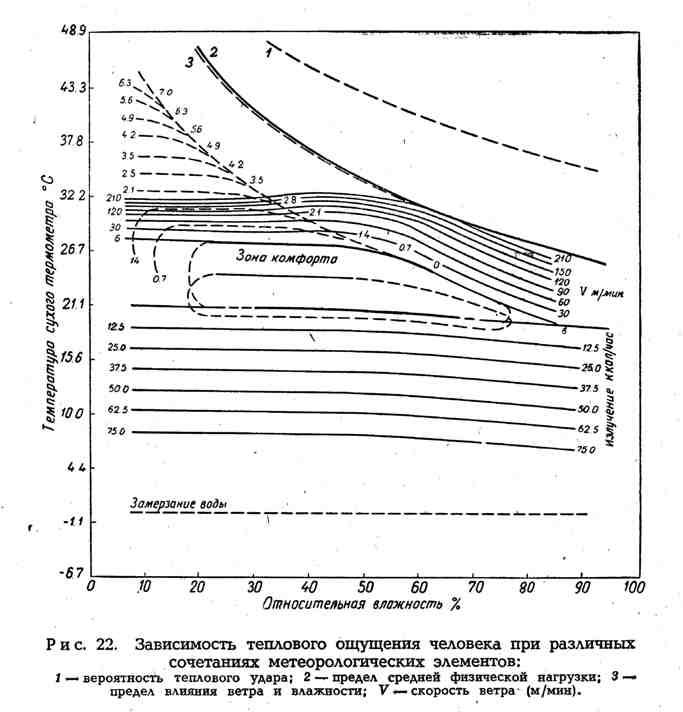 Зависимость теплового ощущения человека при различных сочетаниях метеорологических элементов