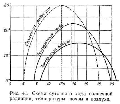 Схема суточного хода солнечной радиации, температуры почвы и воздуха