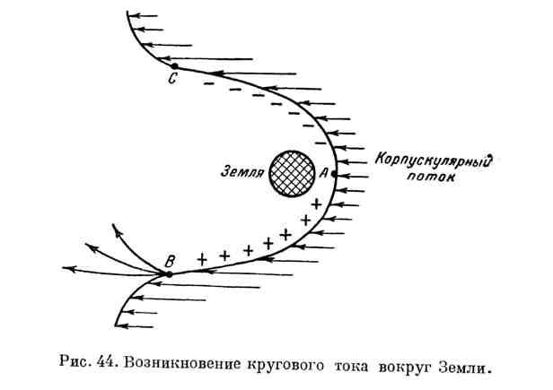 Возникновение кругового тока вокруг Земли
