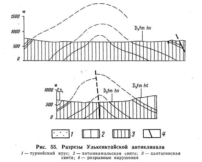 Разрезы Улькенктайской антиклинали