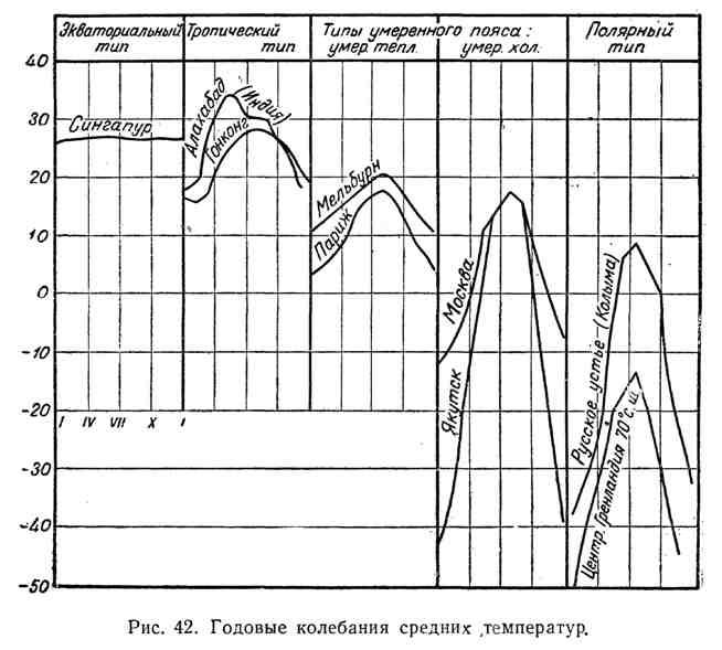 Годовые колебания средних температур