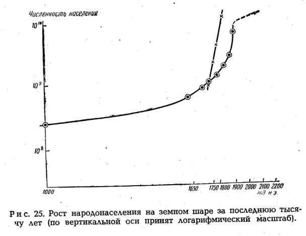 Рост народонаселения на земном шаре за последнюю тысячу лет